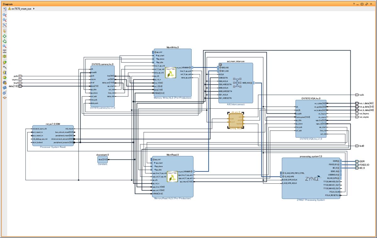 System Block Design