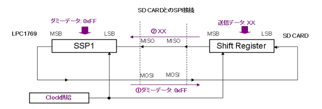 SPI_DataTransfer2