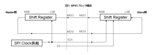 Spi_block_diagram